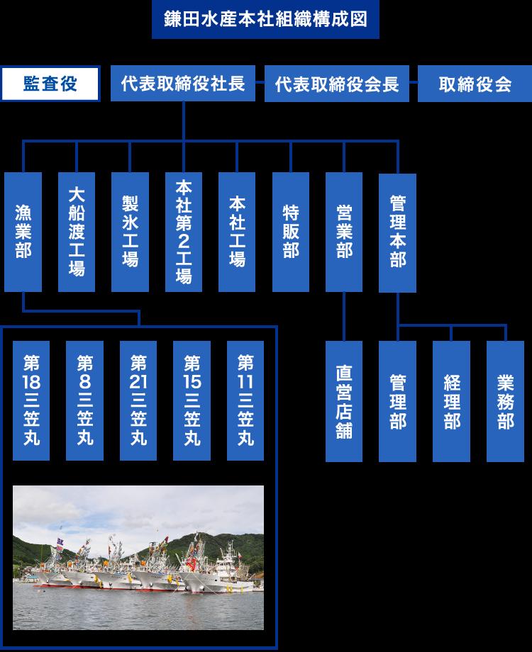 鎌田水産組織図
